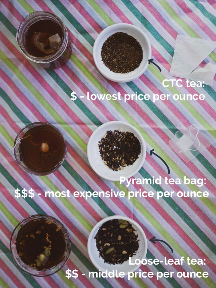 Annotated image of CTC, pyramid tea bags, loose-leaf tea with pricing comparison