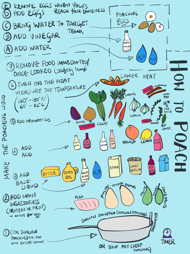 A cross-sectional diagram showing the ingredients and process for poaching