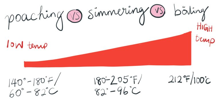 A diagram showing the comparison between poaching, simmering, and boiling