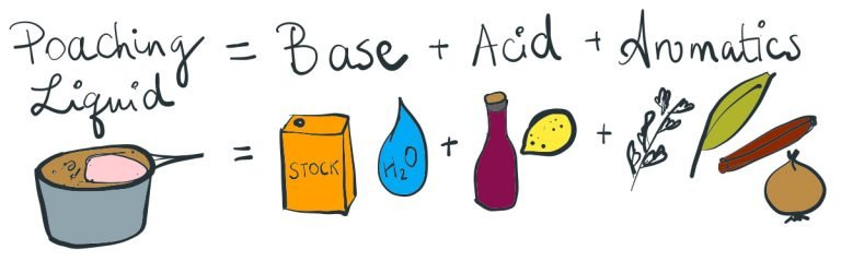 An illustration showing the formula for poaching liquid (base + acid + aromatics)