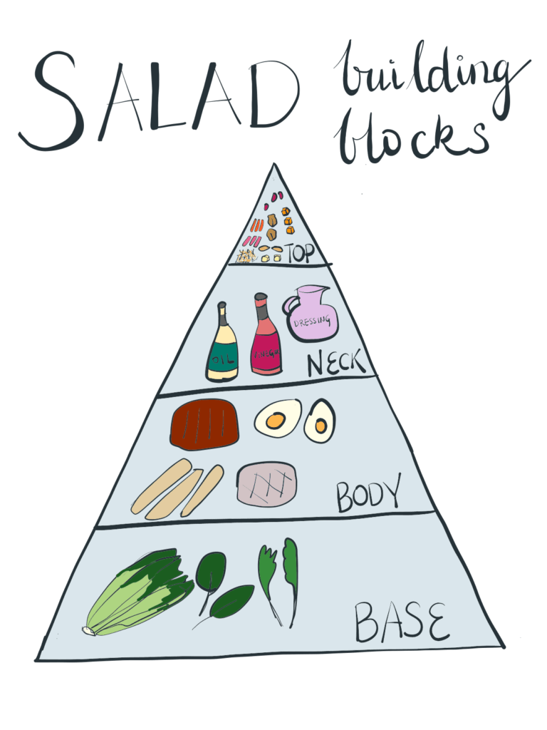 An illustration with a pyramid chart showing building blocks of a salad