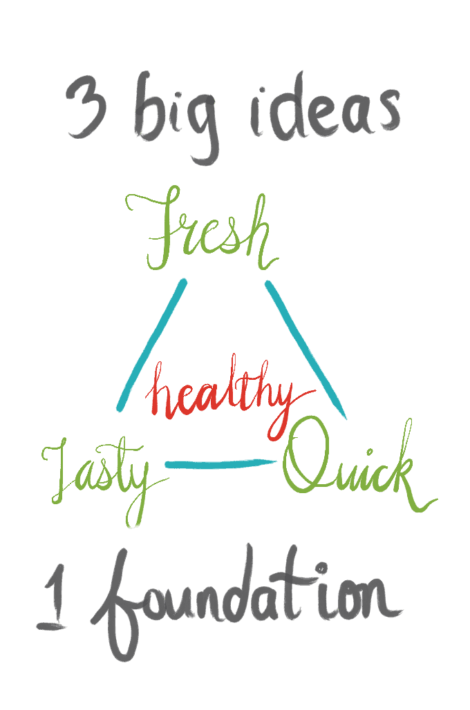 3 Big Ideas pyramid showing fresh, tasty, quick triangle with healthy in the middle.