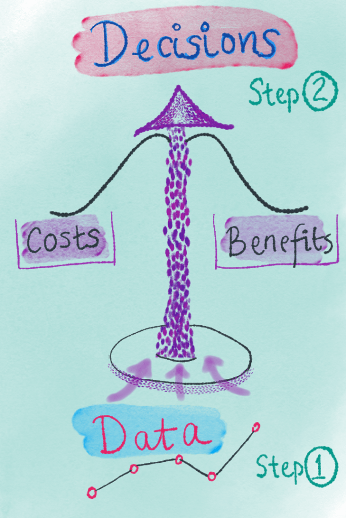 "Decisions illustration with a scale and ""costs"" and ""benefits"" on either side"