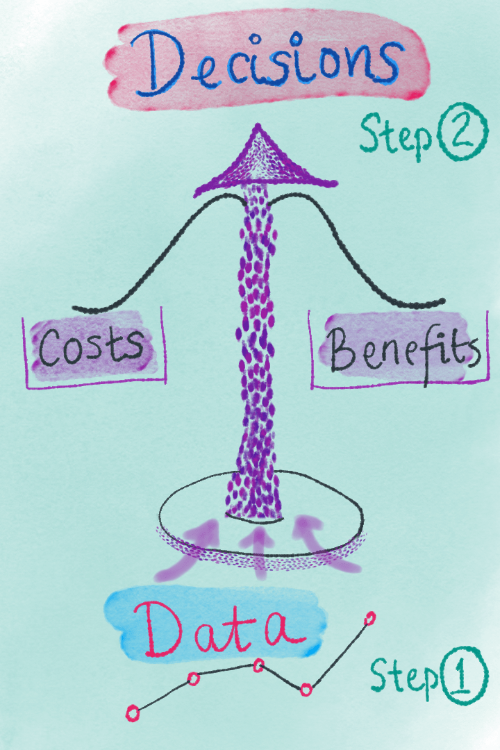 """Decisions illustration with a scale and """"costs"""" and """"benefits"""" on either side"""