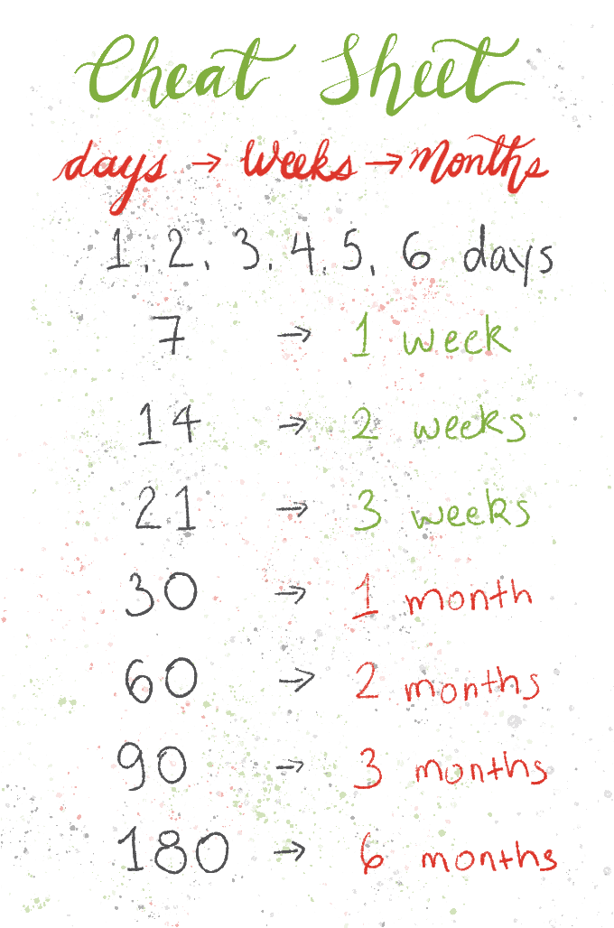 Cheat Sheet illustration showing Days, Weeks, and Months conversion to help with food inventory.