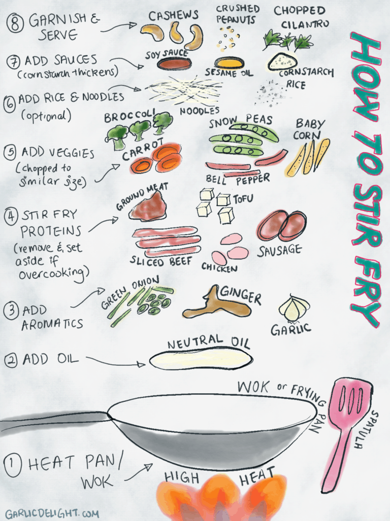 How to Stir Fry 8 Steps Illustration to describe the process of stir frying