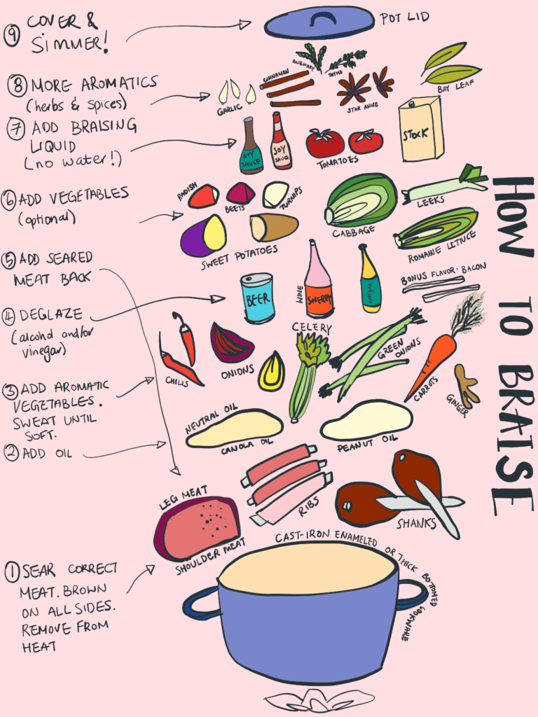 A cross-section of the ingredients required for a braise