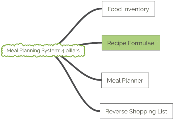 Meal Planning System 4 pillars: highlighting the Recipe Formulae