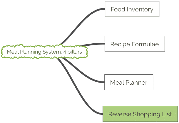 Meal Planning System 4 pillars Reverse Shopping List tree branch illustration