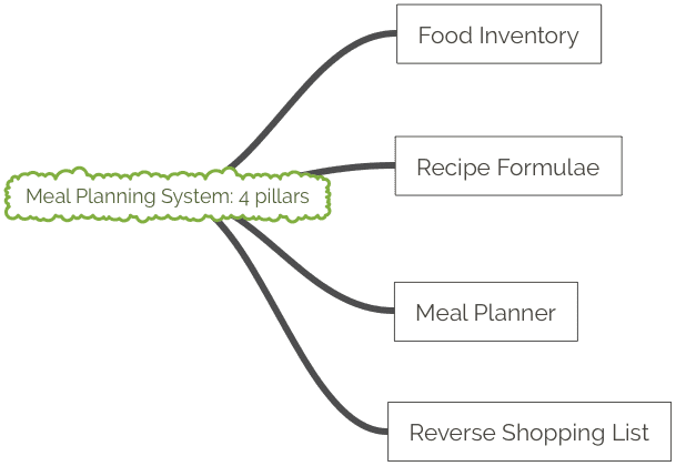 Meal Planning System 4 pillars: food inventory, recipe formulae, meal planner, reverse shopping list
