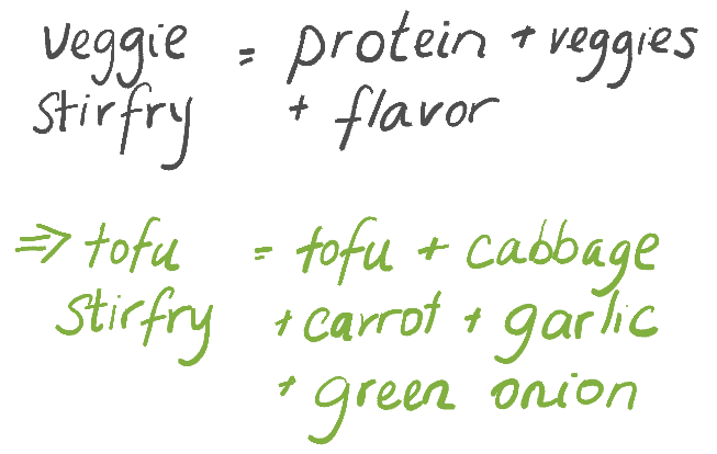 Recipe Formulae Example veggie stir fry = tofu + cabbage + carrot + garlic + green onion