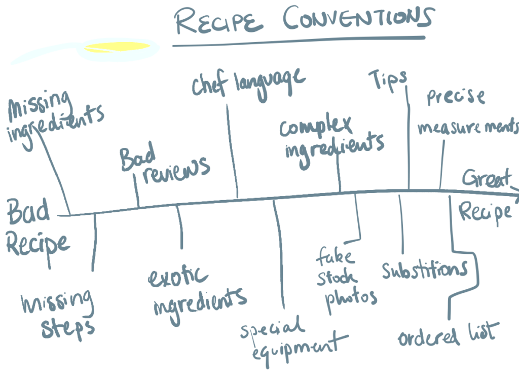 An illustrated chart to show bad recipes vs. good recipes