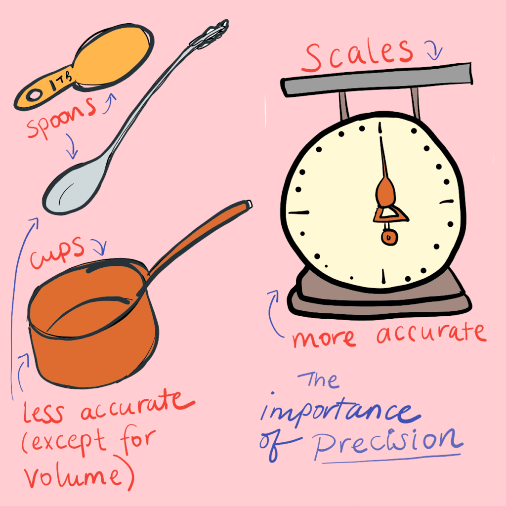 An illustration showing the importance of precision with scales and cups