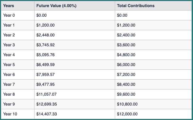 Future Value Calculation table showing the amount earned after 4% compounded over 10 years