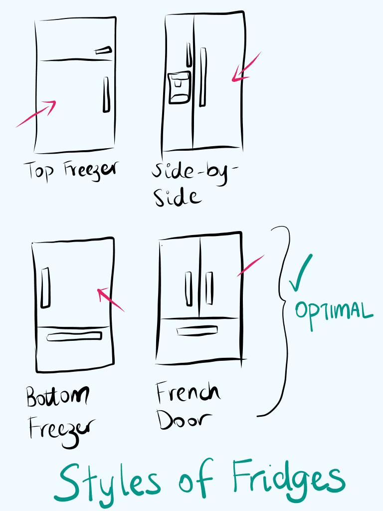 illustration for 4 different styles of fridges