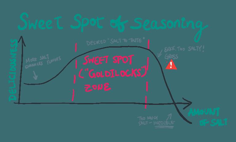 A chart showing the sweet spot of adding salt