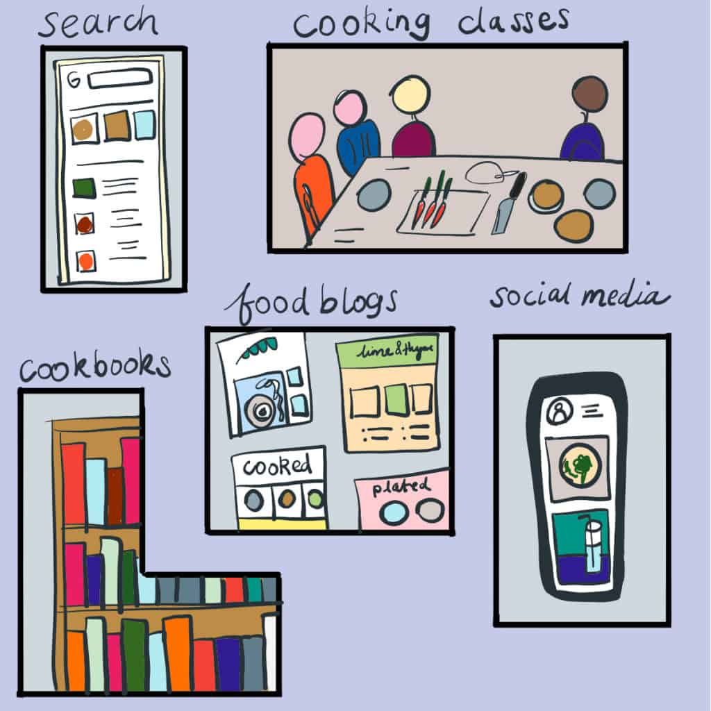 Illustration to show different sources of cooking inspiration
