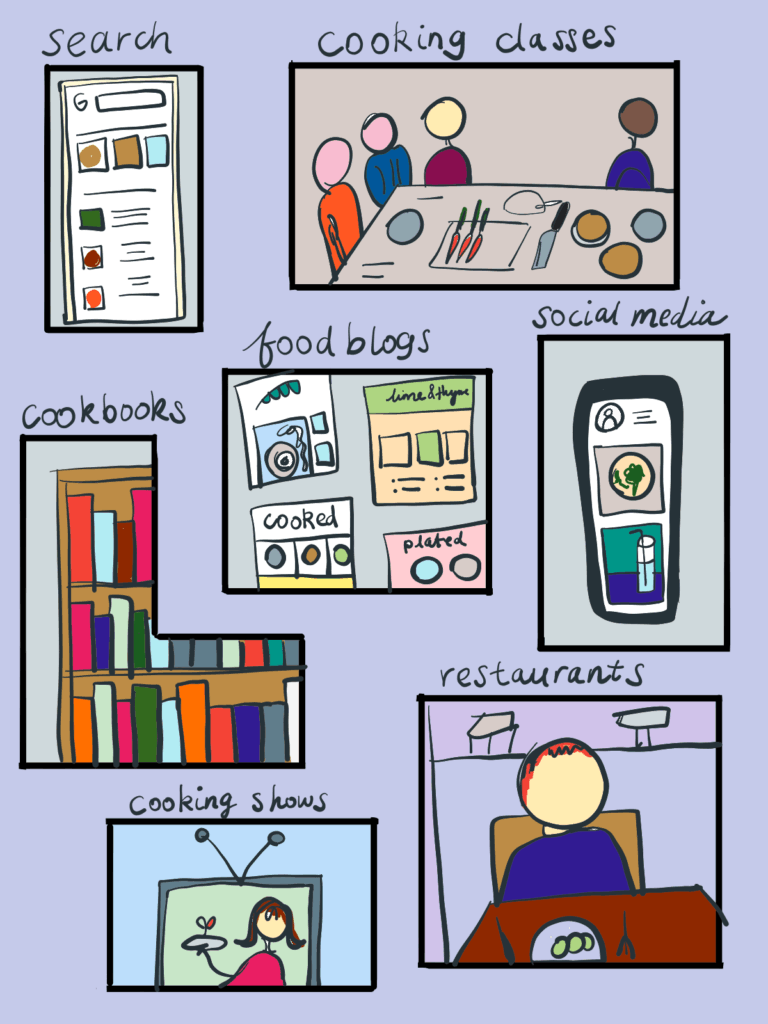 Illustration to show different sources of cooking inspiration such as restaurant, cookbooks, cooking shows