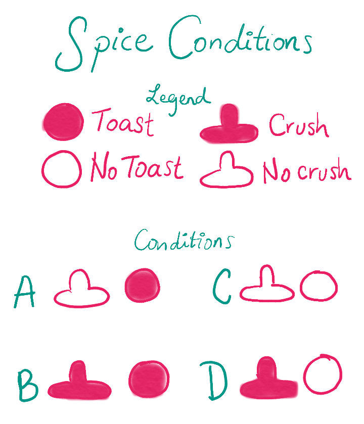 Masala spices conditions explained in a chart